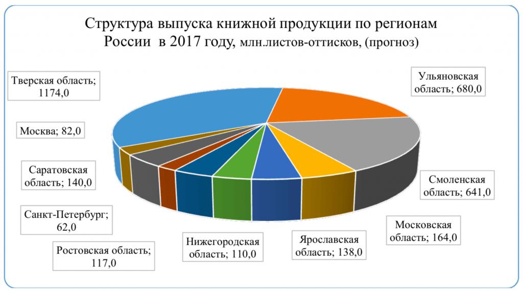 Структура выпуска книжной продукции по регионам России