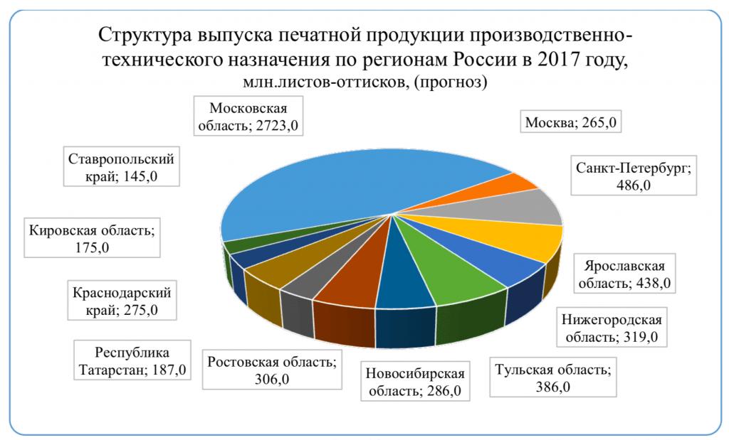 Структура выпуска печатной продукции производственно-технического назначения по регионам