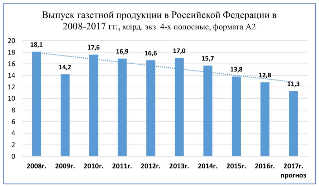 Выпуск газетной продукции в Российской Федерации