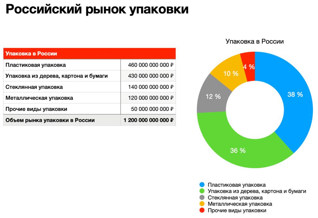 рынок упаковки россии, анализ рынка упаковки
